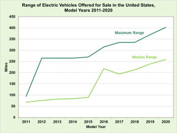Range of electric vehicles offered for sale in the United States for model years 2011 to 2020