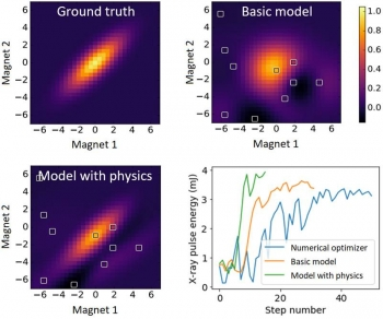 A machine learning model incorporates information from a physics simulation to better model and optimize the X-ray pulse energy from a free-electron laser. The model better captures the system response than previous models.