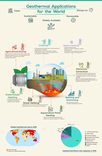 Geothermal Applications for the World - an infographic that highlights various applications and benefits of the use of geothermal energy.