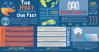 The Heat Beneath Our Feet - Infographic detailing various benefits of Geothermal Heating Pumps.