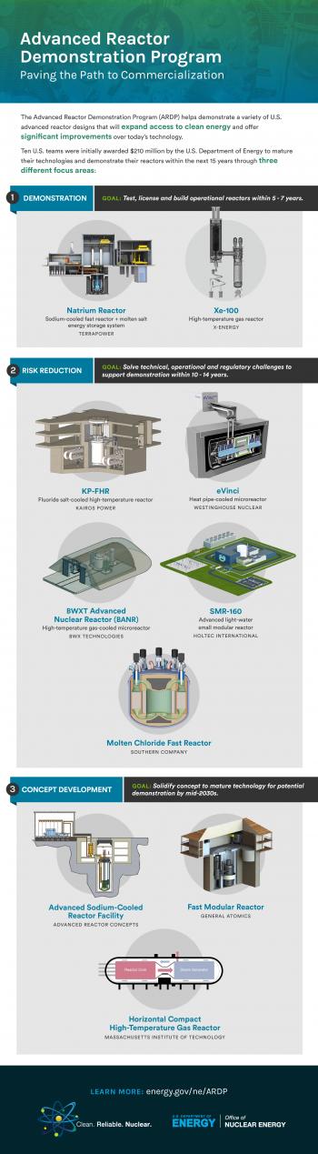 Advanced Reactor Demonstration Program
