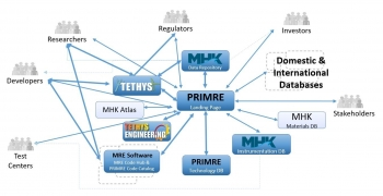 Schema representing connections between the PRIMRE Knowledge Hubs and related resources.