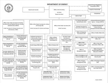 Department of Energy Organizational Chart