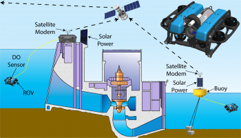Illustration of autonomous water quality monitoring system.