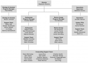 Organization chart for the water power technologies office.