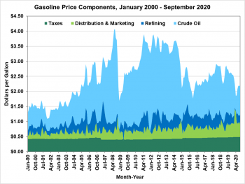 Gasoline price components from January 2000 to September 2020. Components include taxes, distribution and marketing, refining, and crude oil.