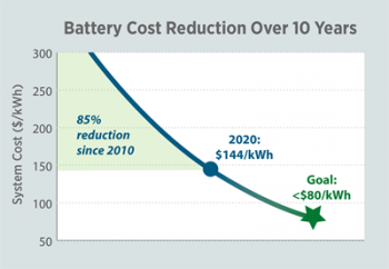 Battery Cost Reduction Over 10 Years