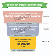 Lithium Ion Recycling Prize