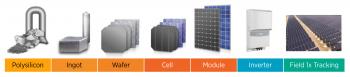 Photovoltaics Supply Chain