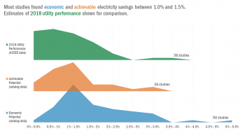 This graph compares studies focused on achievable potential savings and economic potential savings. Most studies found economic and achievable electricity savings between 1.0% and 1.5%. Estimates from 2018 utility performance is included for comparison.
