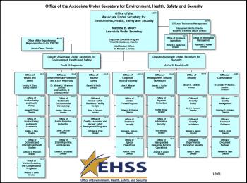 AU Organizational Chart - January 2021