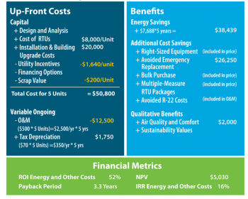 Graphic with three blocks of information: The first one lists up-front costs, the second one lists benefits, and the third block, at the bottom, lists financial metrics.