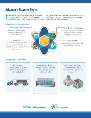 Advanced Reactor Types Fact Sheet