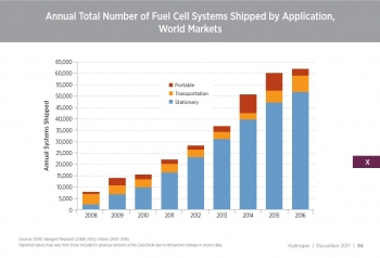 Annual Total Number of Fuel Cell Shipments Shipped by Application, World Markets - Section V, p. 94