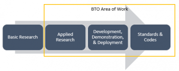 Arrow-shaped chart showing BTO's areas of work.