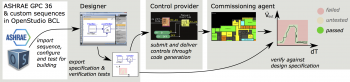 The OpenBuildingControl (OBC) project is creating Modelica-based tools and content to aid in the deployment of high-performance control sequences.