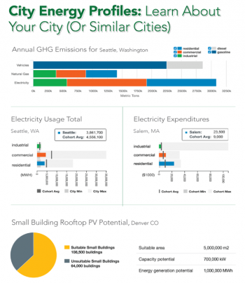 Understanding Energy Use in Cities: Cities are taking major steps to conserve energy, improve energy efficiency, and adopt clean energy in their jurisdictions. We studied a sample of U.S. cities to explore how data was being used....