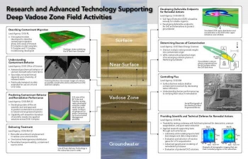 Research and Advanced Technology Supporting Deep Vadose Zone Field Activities