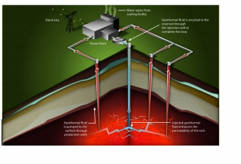 Infographic showing how electricity is produced using enhanced geothermal systems.