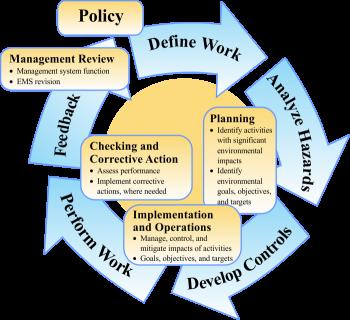 Plan-Do-Act-Check/EMS flow figure. Define Work. Analyze Hazards. Develop Controls. Perform Work. Feedback.