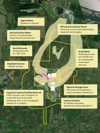 This map shows several cleanup challenges and details progress in addressing legacy waste, surface and ground water and soils contamination, inactive facility removal, material storage areas and burial grounds, and various types of materials on site.