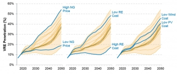 Relative wind and solar costs along with natural gas prices are major factors driving renewable energy generation