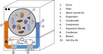 Schematics of a heat pump clothes dryer.
