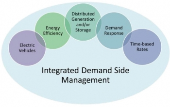 Ingregated demand-side management: electric vehicles, energy efficiency, distributed generation and/or storage, demand response, time-based rates