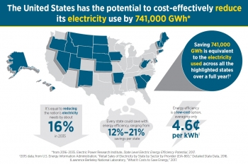The United States has the potential to cost-effectively reduce its electricity use by 741,000 GWh