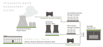 Infographic of an integrated waste management system from commercial nuclear power plants to geologic repositories.