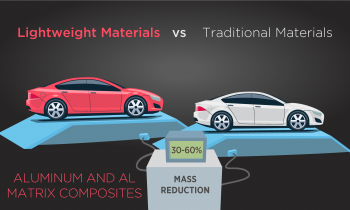 Lightweight Materials vs Traditional Materials - Aluminum and AL Matrix Composites 30-60 percent mass reduction