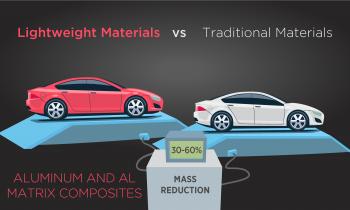 Lightweight Materials vs Traditional Materials - Aluminum and AL Matrix Composites 30-60 percent mass reduction