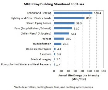 Line graph depicting monitored end uses at The Gray Building, Massachusetts General Hospital.