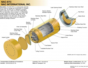 The NAC-STC cask may be used for storage or rail transportation