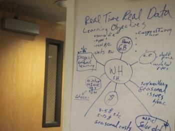 Diagraming energy data