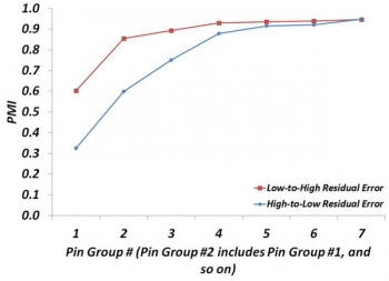 Line graph with PMI on the vertical axis and pin group number on the horizontal axis.