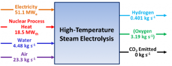 Graphic of high-temperature steam electrolysis, showing that the simulated integrated system could potentially produce a half-kilogram of hydrogen per second, equal to roughly 13 metric tons per year, all without producing any harmful emissions.