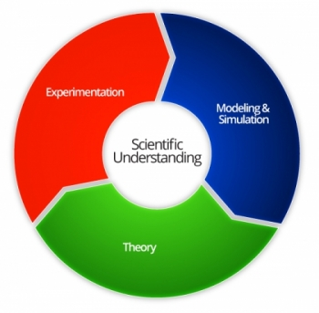 "Color wheel of red, green and blue segments, with ""Scientific Understanding"" in white in the center. In the segments around in a circle are the words ""Experimentation,"" ""Modeling and Simulation"" and ""Theory."""