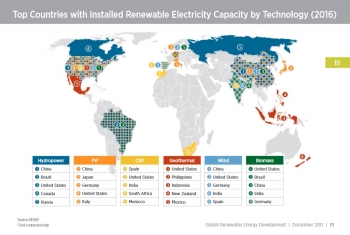 Top Countries with Installed Renewable Electricity Capacity by Technology (2016) - Section III, p. 51