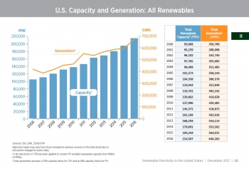 U.S. Capacity and Generation - All Renewables - Section II, p. 20