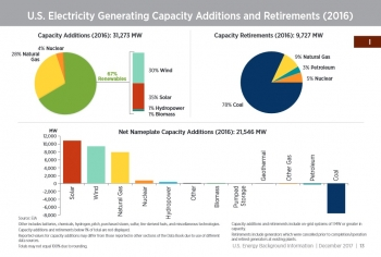 U.S. Electricity Generating Capacity Additions and Retirements (2016) - Section I, p. 13