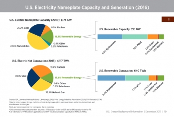 U.S. Electricity Nameplate Capacity and Generation (2016) - Section I, p. 10