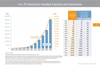 U.S. PV Electricity Installed Capacity and Generation - Section V, p. 64