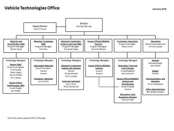 Organizational structure of VTO updated January 2018