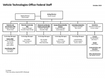 Vehicle technologies Office Org Chart