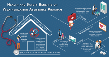 A graphic of a house that demonstrates the health benefits of the Weatherization Assistance Program