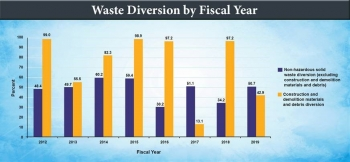Waste Minimization and Pollution Prevention