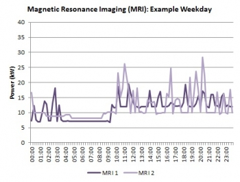 Line graph showing average weekday energy use of a MRI machine.