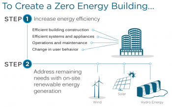 """Graphic with the words """"To create a zero energy building,"""" and two steps detailed: 1. Increase energy efficiency; 2. Address remaining needs with onsite renewable energy generation."""