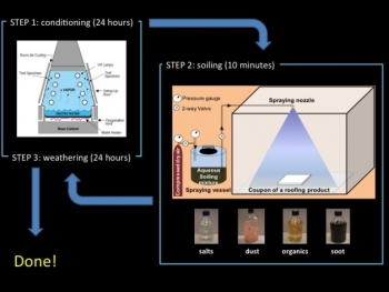Diagram: Berkeley Lab roofing material aging process.